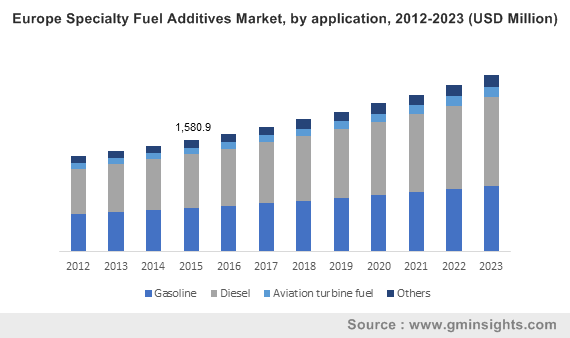 specialty fuel additives market by application