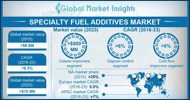specialty fuel additives market overview