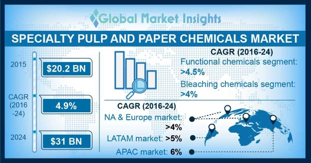 Specialty Pulp and Paper Chemicals Market Outlook