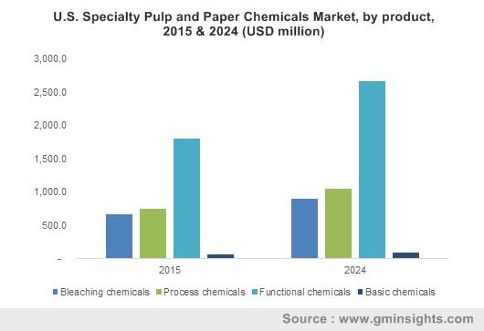 U.S. Specialty Pulp And Paper Chemicals Market size, by product, 2015 & 2024 (USD million)