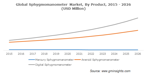 Global Sphygmomanometer Market By Product