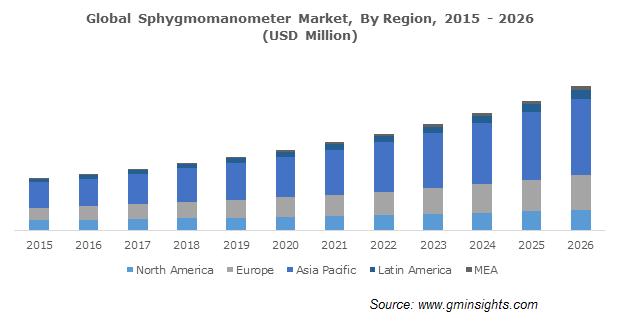 Global Sphygmomanometer Market By Region