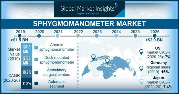 Sphygmomanometer Market