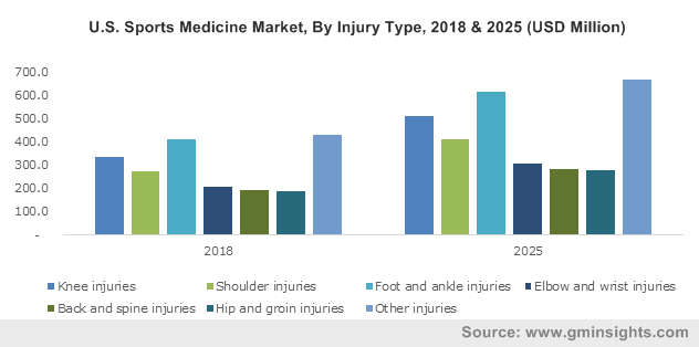 U.S. Sports Medicine Market, By Injury Type, 2018 & 2025 (USD Million)