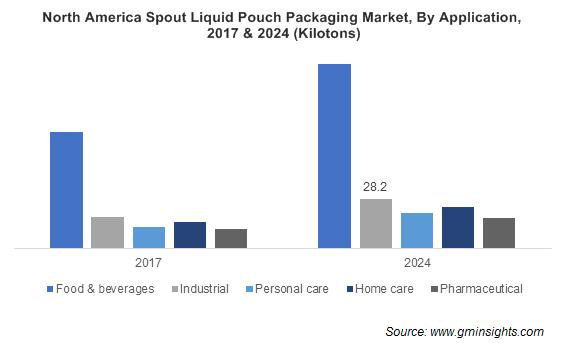 Spout & Non-Spout Liquid Pouch Packaging Market by Application