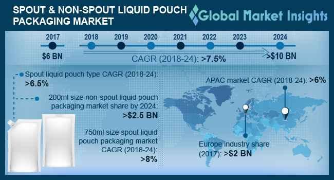Spout & Non-Spout Liquid Pouch Packaging Market Outlook