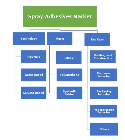 Spray Adhesives Market Segmentation