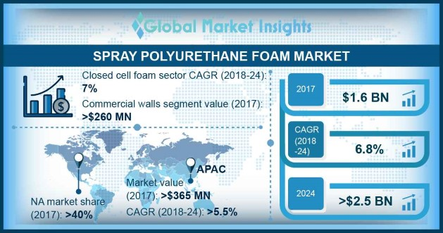 Europe Spray Polyurethane Foam Market Share, by Application, 2013 – 2024 (USD Million)