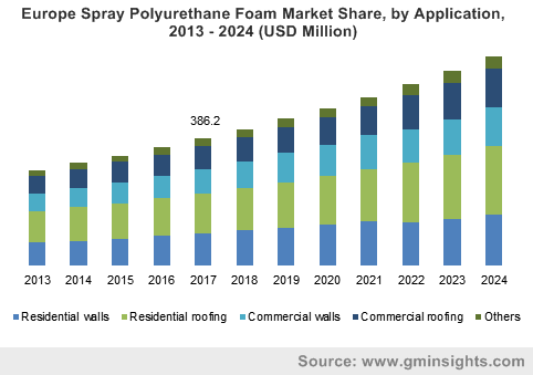 Europe Spray Polyurethane Foam Market Size, by Application, 2013 – 2024 (USD Million)
