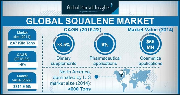 Squalene Market Outlook