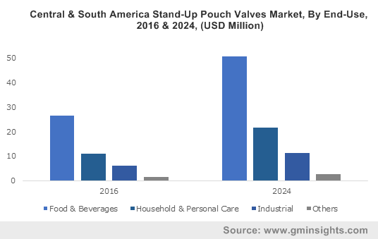 Central & South America Stand-Up Pouch Valves Market, By End-Use, 2016 & 2024, (USD Million)