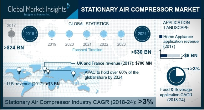 Europe Stationary Air Compressor Market Size, by Application, 2013 – 2024 (USD Billion)