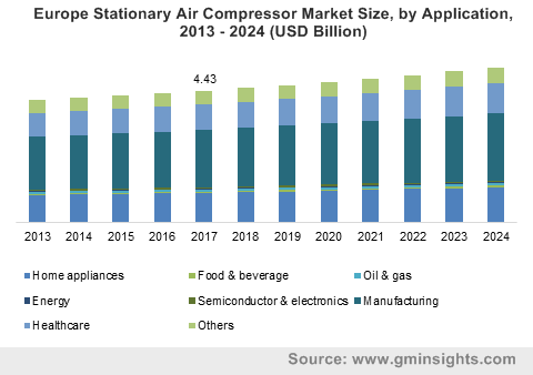 Stationary Air Compressor Market