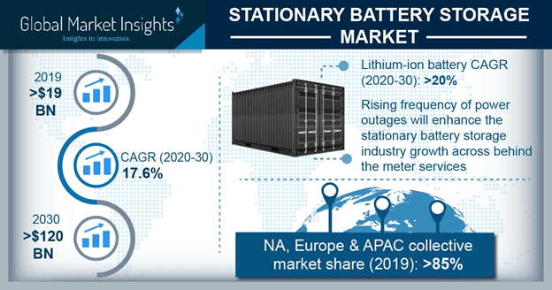 UK Stationary Battery Storage Market Size, By Battery, 2017, 2024 & 2030 (USD Billion)