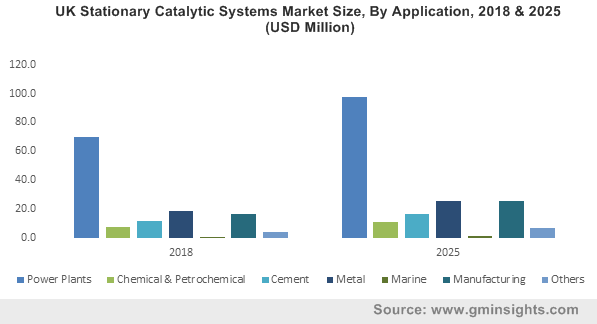 UK Stationary Catalytic Systems Market Size, By Application, 2018 & 2025 (USD Million)