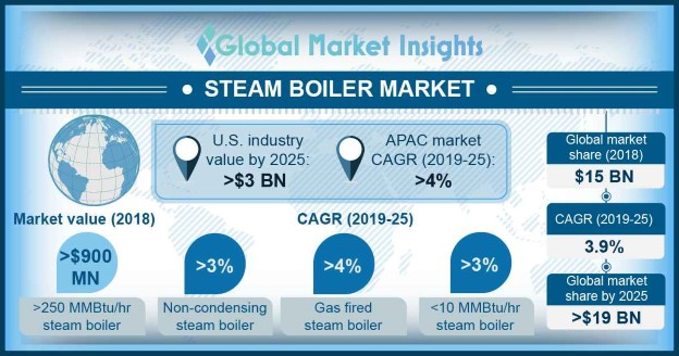 Steam Boiler Market