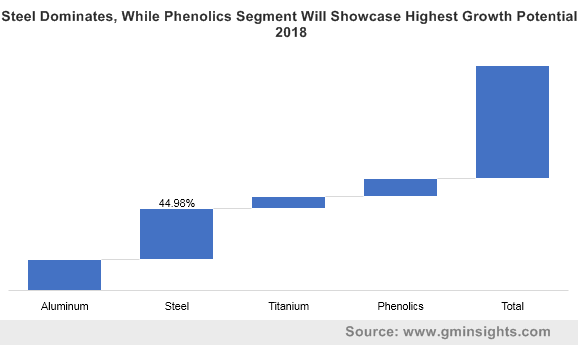 Steel Dominates, While Phenolics Segment Will Showcase Highest Growth Potential