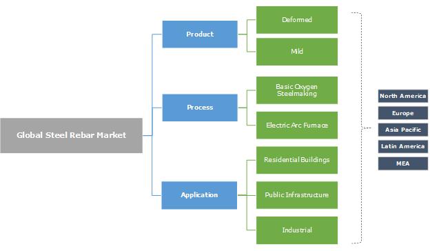 Steel Rebar Market Segmentation