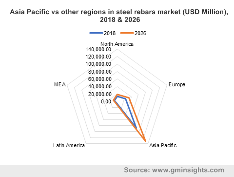 Asia Pacific vs other regions in steel rebars market (USD Million), 2018 & 2026