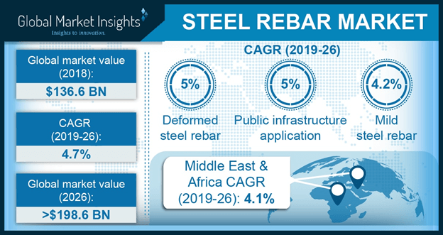 North America Steel Rebar Market, By Application, 2013-2024, (Million Tons)