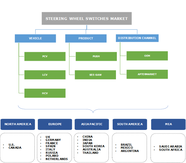 Steering Wheel Switches Market Segmentation