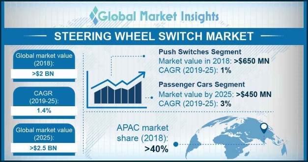 China steering wheel switches market size, by product
