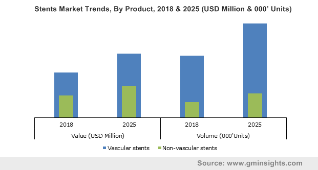 Stents Market By Product