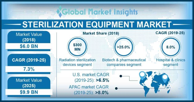 Japan Sterilization Equipment Market size, By Product, 2013 – 2024, (USD Million)