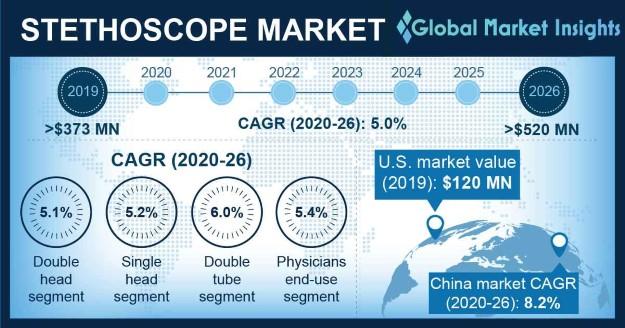 Global Stethoscope Market