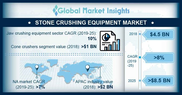 Stone Crushing Equipment Market