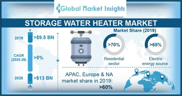 Storage Water Heater Market