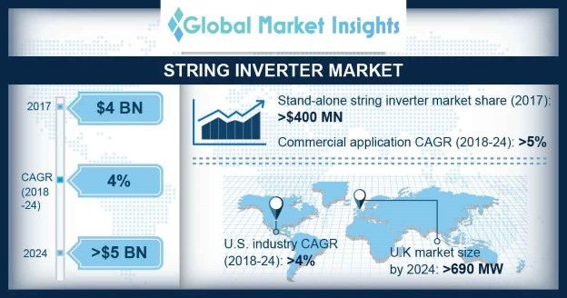 Europe String Inverter Market Size, By Application, 2017 & 2024 (USD Million)