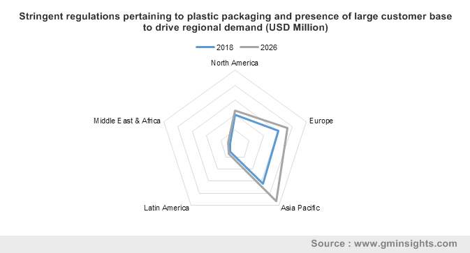 Stringent regulations pertaining to plastic packaging and presence of large customer base to drive regional demand (USD Million)