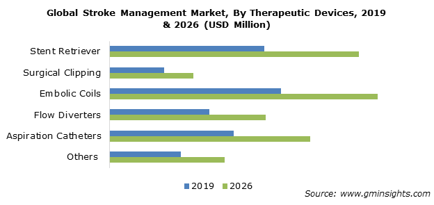 Global Stroke Management Market By Therapeutic Devices