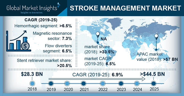 U.S. Stroke Management Market, By Type, 2018 & 2025 (USD Million)