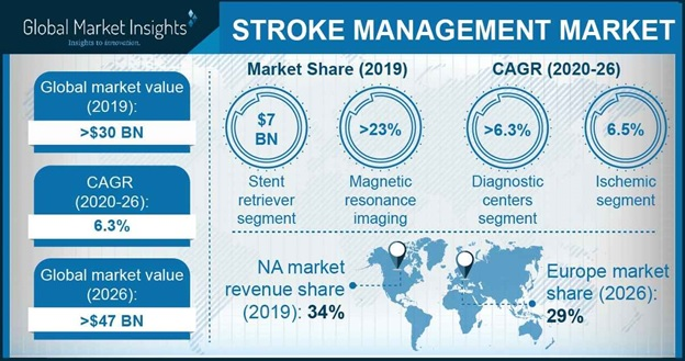 Stroke Management Market