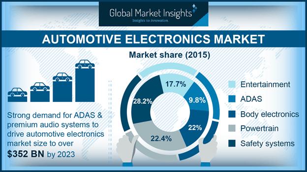 Automotive electronics market share, by application, 2015