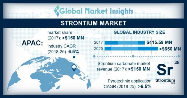 U.S. Strontium Market Size, By Application, 2014 - 2025 (USD Million)