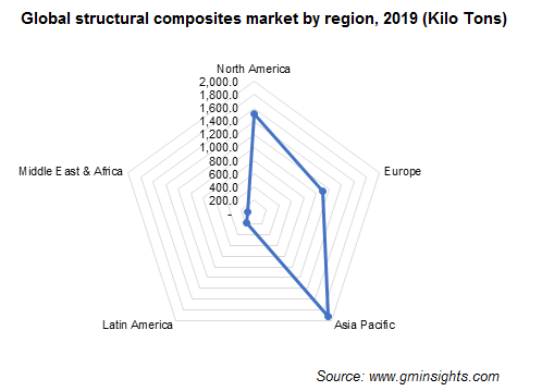 Structural Composites Market by Region
