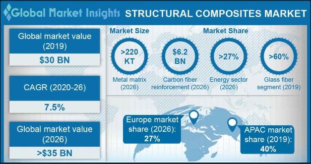 Structural Composites Market Statistics