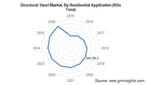 Structural Steel Market by Residential Application