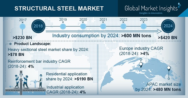 US Structural Steel Market Size, By Non Residential Application, 2017 & 2024, (Million Tons)