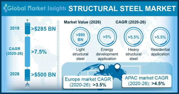 US Structural Steel Market Size, By Non-Residential Application, 2017 & 2024, (Million Tons)