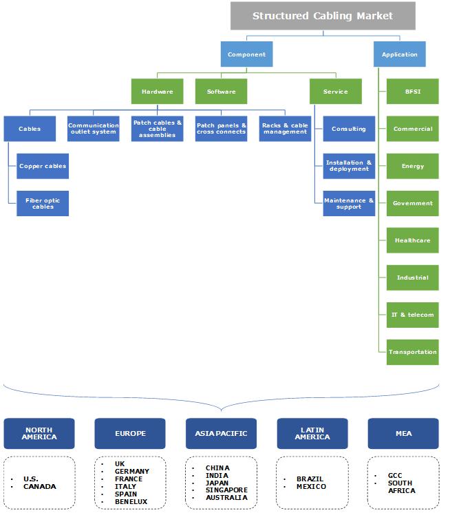 Structured Cabling Market Segmentation