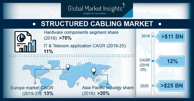 Structured Cabling Market