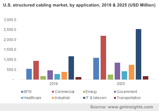 U.S. structured cabling market, by application, 2018 & 2025 (USD Million)