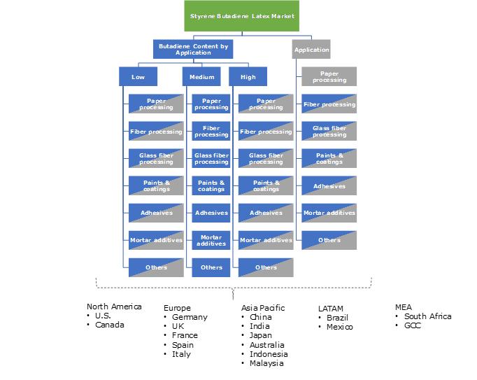Styrene Butadiene (SB) Latex Market Segmentation