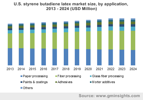 U.S. styrene butadiene latex market size, by application, 2013 - 2024 (USD Million)