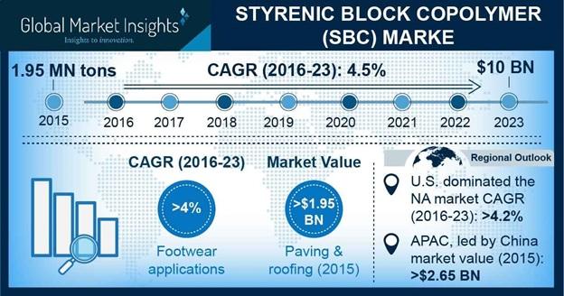 Styrenic Block Copolymer Market Statistics