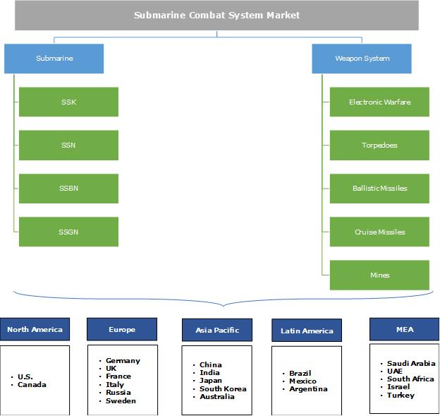 Submarine Combat System Market